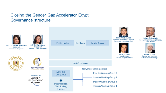 "Egypt first African, MENA state to launch ""Closing the Gender Gap Accelerator"""