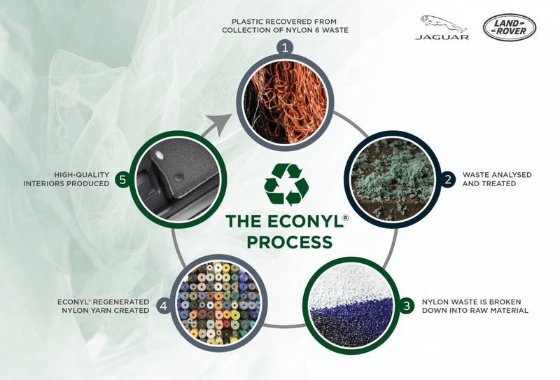 Jaguar Land Rover interiors to be made of ocean plastic waste