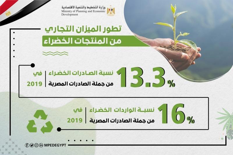 وزارة التخطيط تطلق تقريرًا حول تطور الميزان التجاري من المنتجات الخضراء