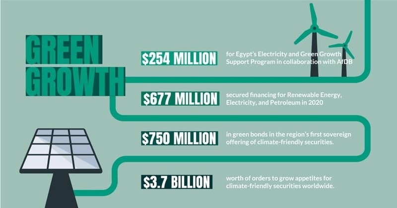 """Egypt's green growth """"significant"""" in 2020 with over$5 bn investments"""
