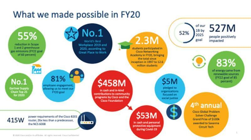 Cisco reports it positively impacted half a billion people with CSR