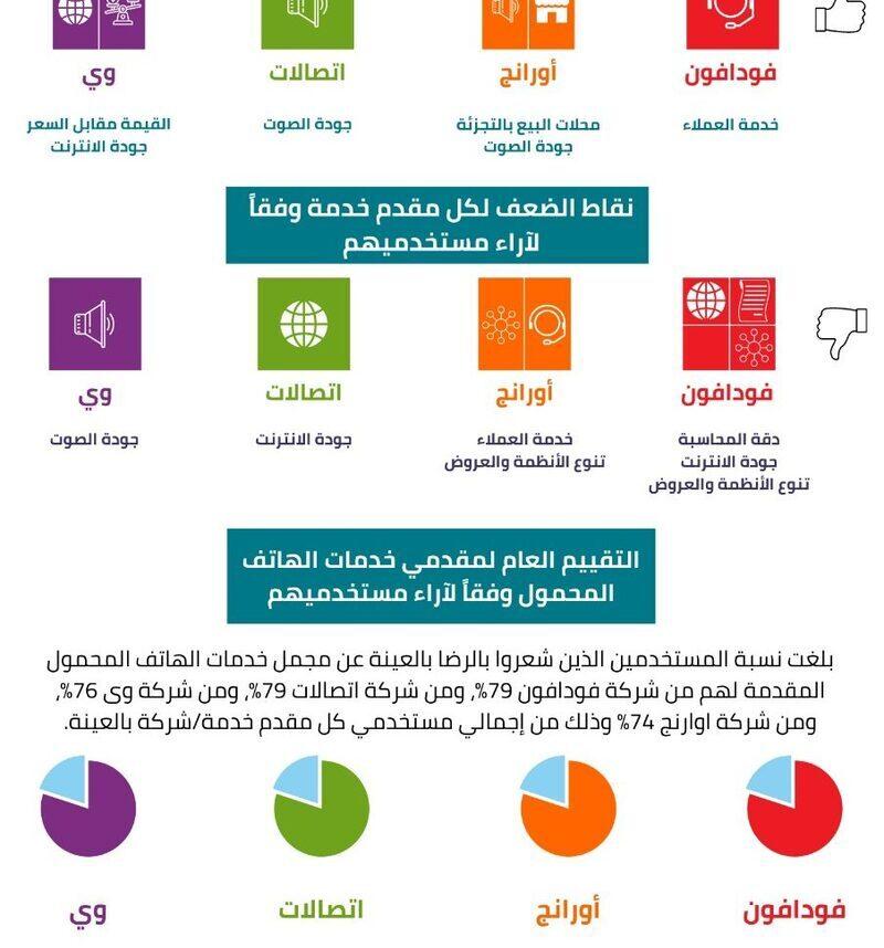 ضمن مسئوليته المجتمعية ولاول مرة بمصر ..القومى للاتصالات يستطلع اراء المواطنين عن رايهم فى الخدمات